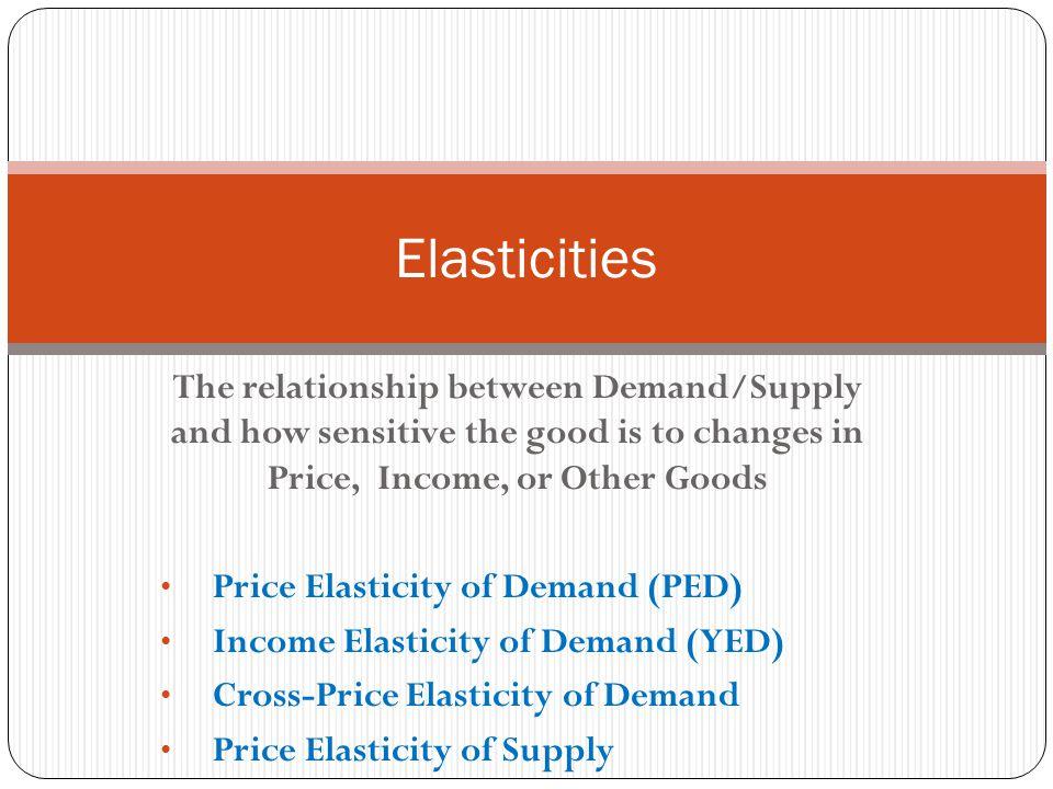 relation between demand and price