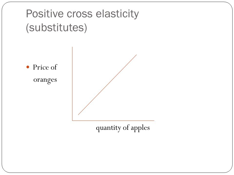 Positive cross elasticity (substitutes)