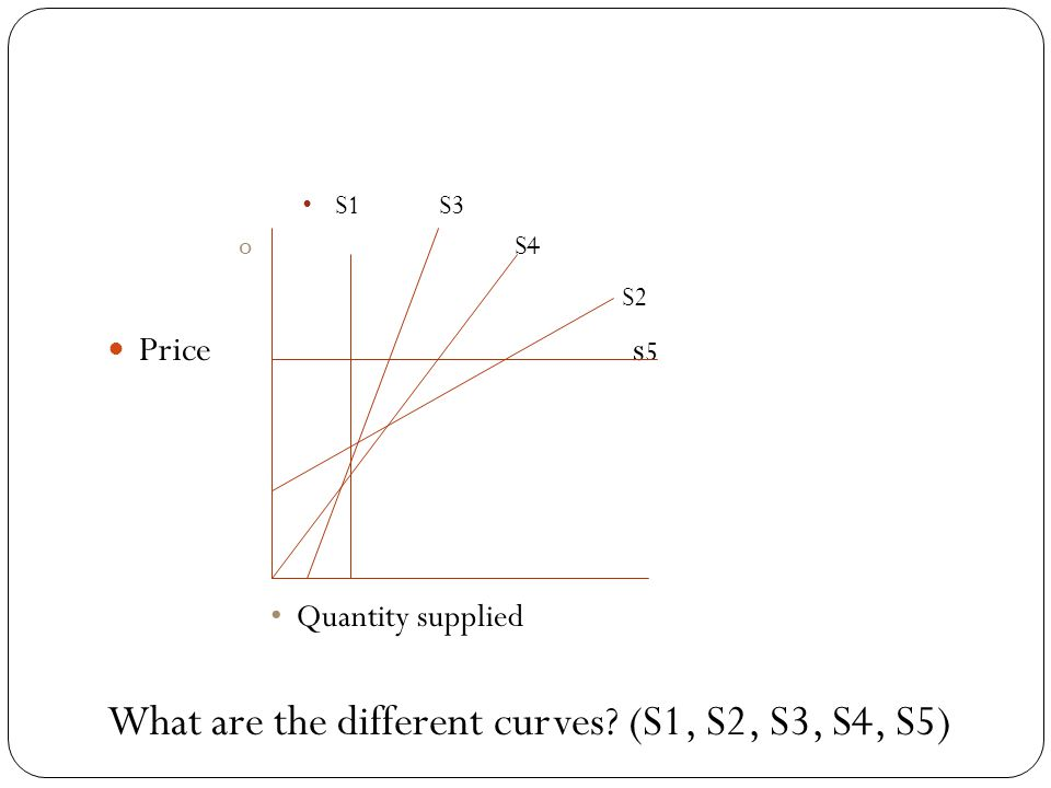 What are the different curves (S1, S2, S3, S4, S5)