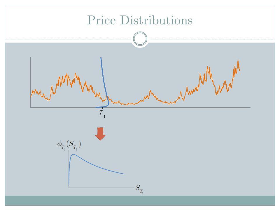 Price Distributions