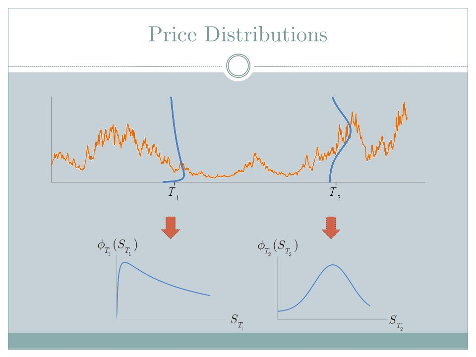 Price Distributions Distinguish dummy variable from S
