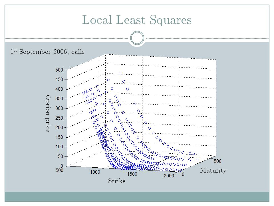 Local Least Squares 1st September 2006, calls Option price Maturity