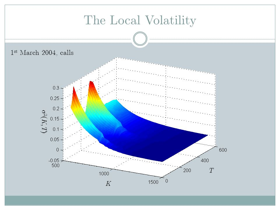 The Local Volatility 1st March 2004, calls 2(K,T) T K