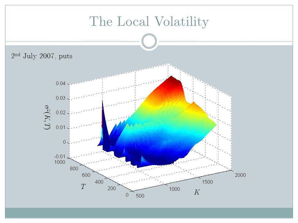 The Local Volatility 2nd July 2007, puts 2(K,T) T K