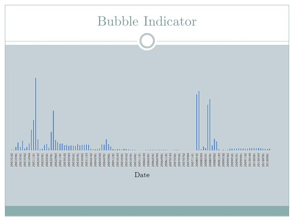 Bubble Indicator Date Absolute values