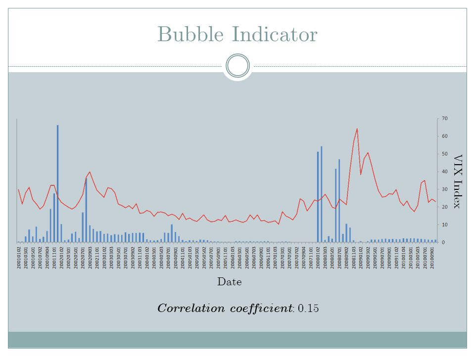 Correlation coefficient: 0.15