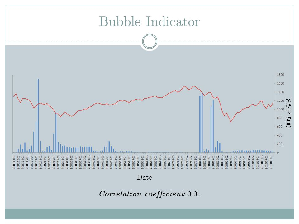 Correlation coefficient: 0.01