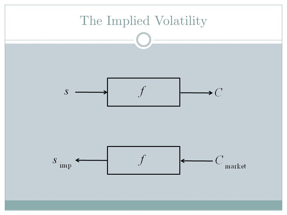 The Implied Volatility