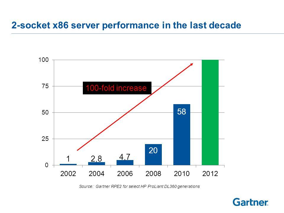 Server Trend: 2 socket x86 rack servers