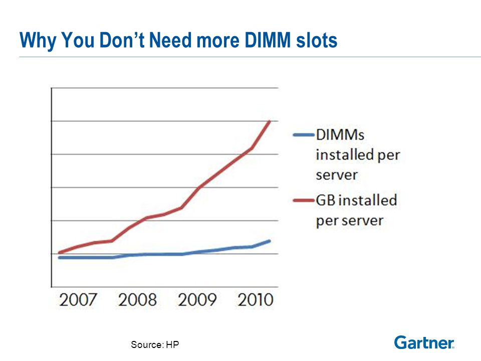 Reset your DIMM standards quarterly!