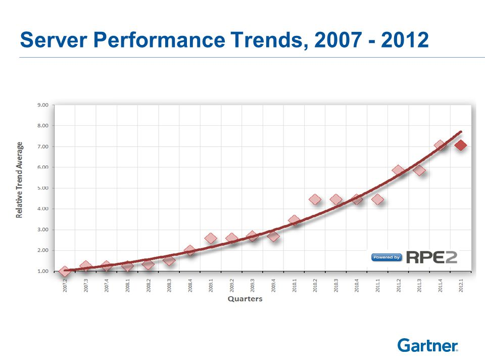 Server Performance Trends, 2007 - 2012