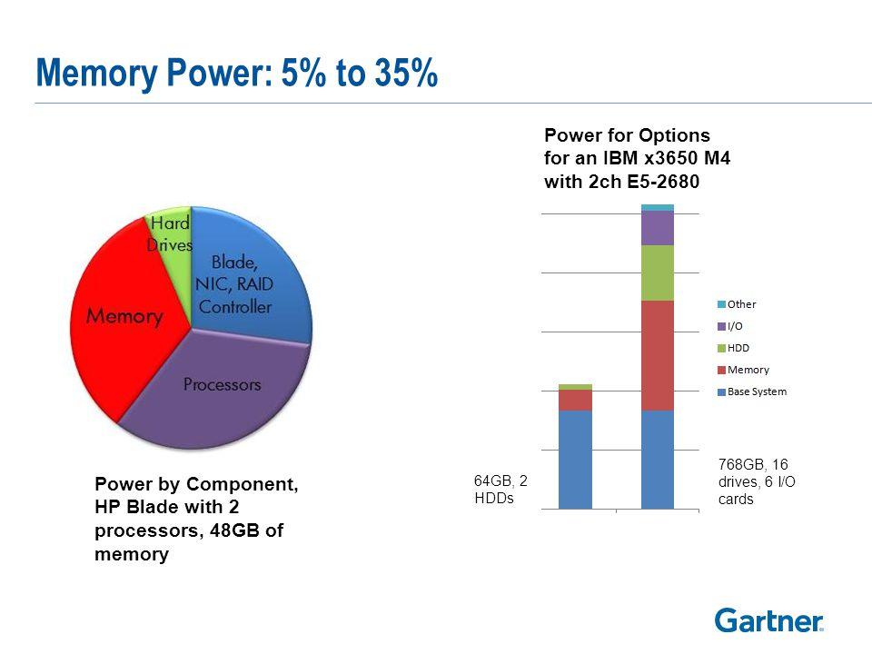 DRAM Futures Samsung Server DIMM roadmap (2012)