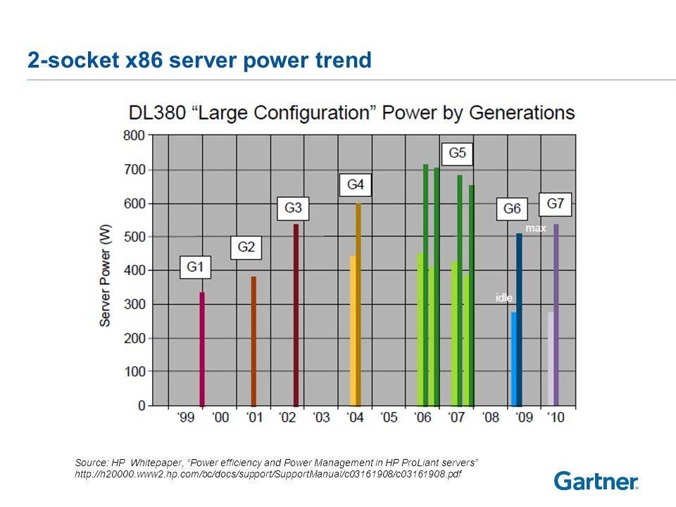 Server power efficiency trend