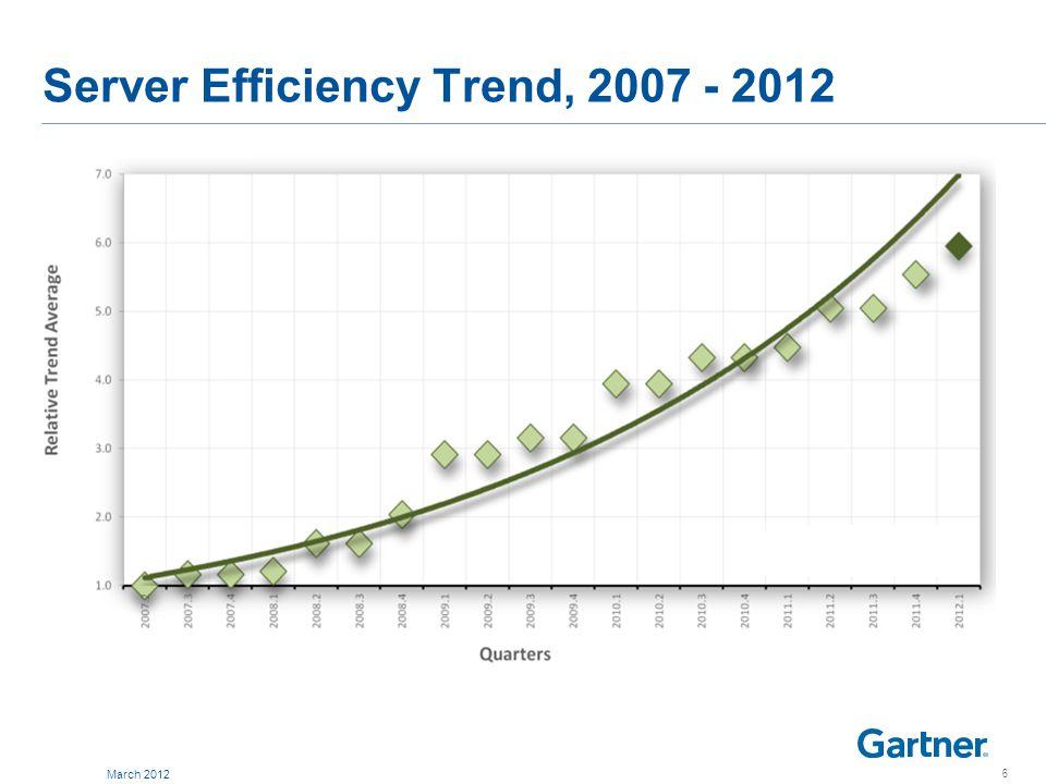 Server Efficiency Trend, 2007 - 2012