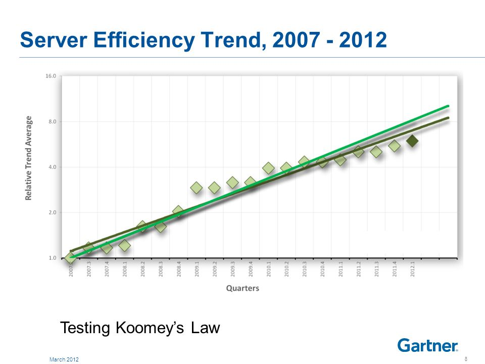 Server Price Trend, 2007 - 2012 IDEAS TRENDS: PERFORMANCE 9 March 2012
