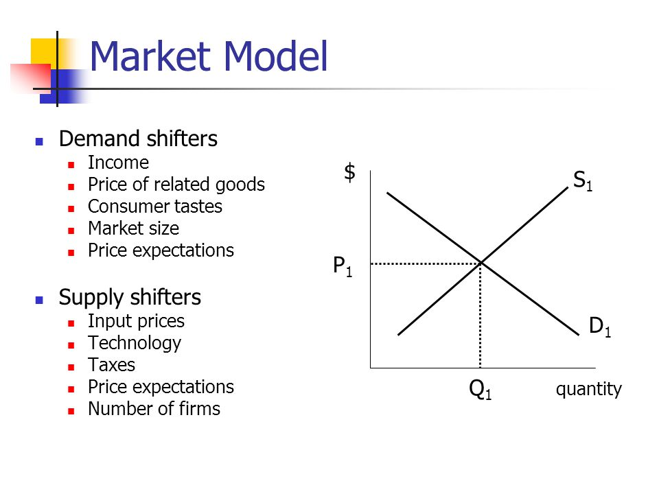 Market Model Demand shifters $ S1 Supply shifters P1 D1 Q1 Income