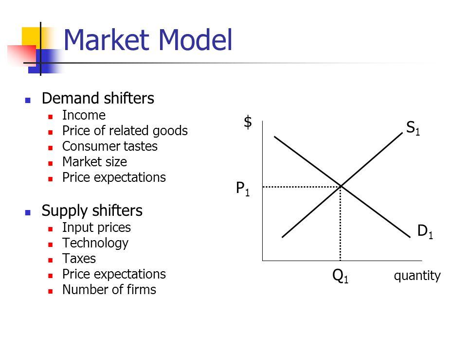 Market Model Demand shifters $ S1 Supply shifters P1 D1 Q1 Income