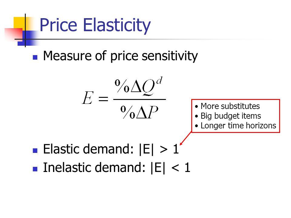 Price Elasticity Measure of price sensitivity