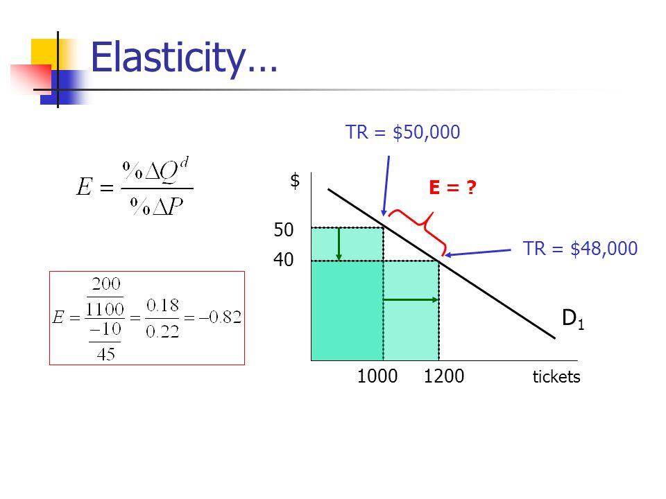 Elasticity… D1 TR = $50,000 $ E = 50 TR = $48,000 40 1000 1200