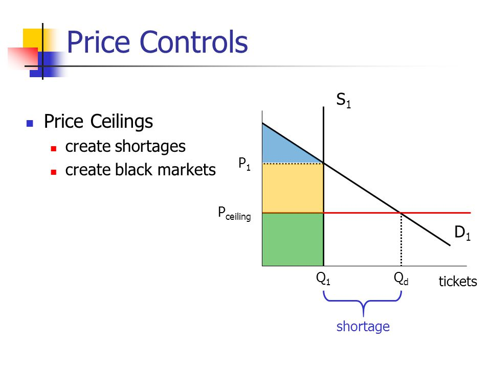 Price Controls Price Ceilings S1 create shortages create black markets