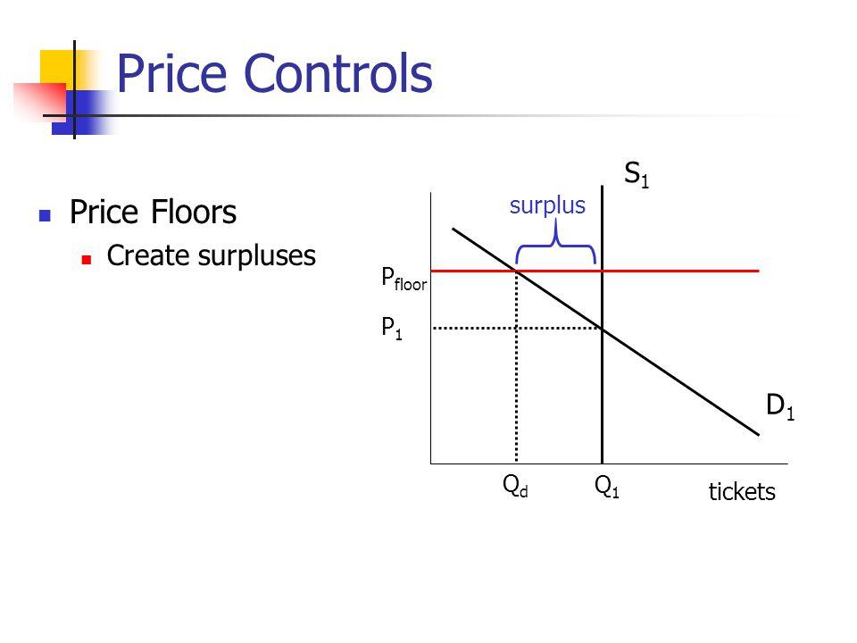 Price Controls Price Floors S1 Create surpluses D1 surplus Pfloor P1