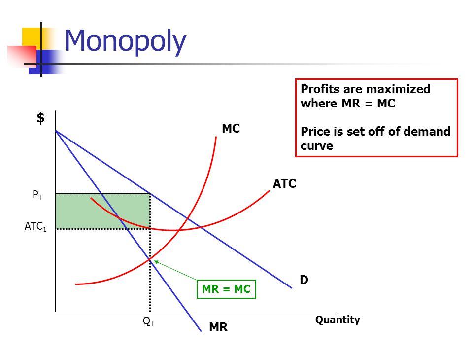 Monopoly $ Profits are maximized where MR = MC