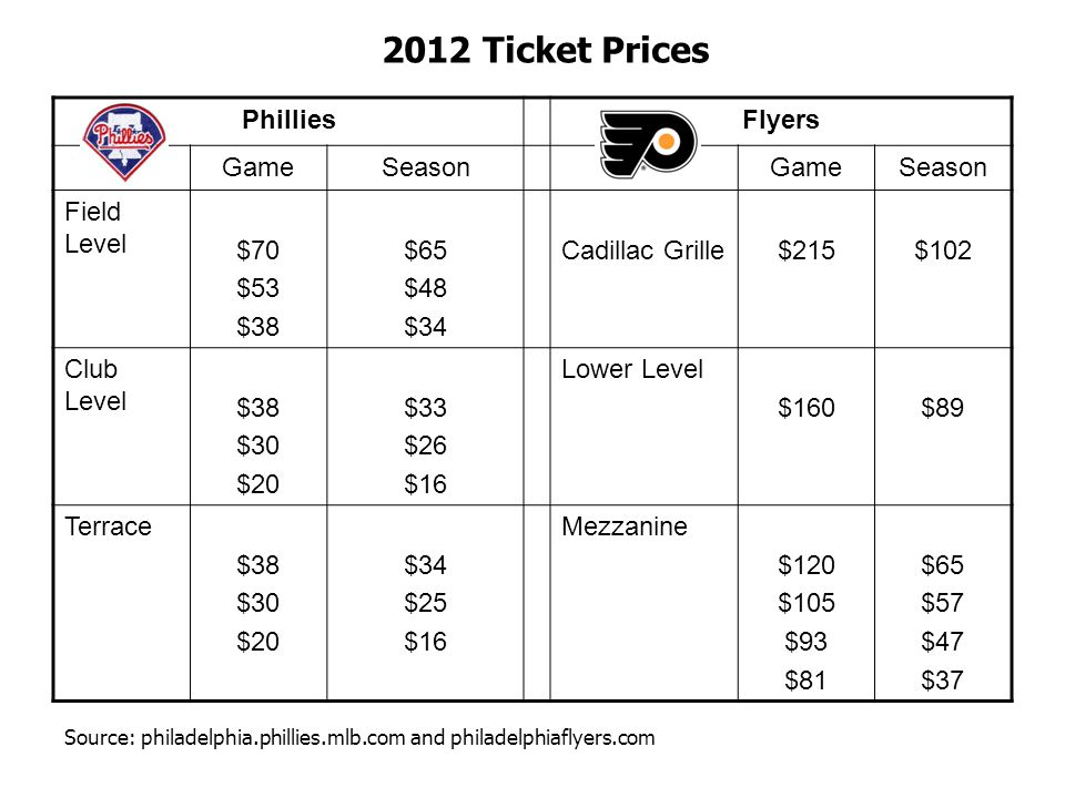 2012 Ticket Prices Phillies Flyers Game Season Field Level $70 $53 $38
