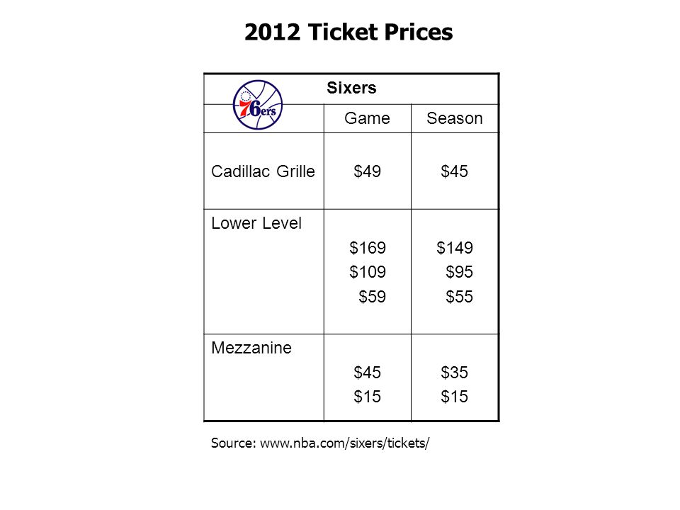 2012 Ticket Prices Sixers Game Season Cadillac Grille $49 $45