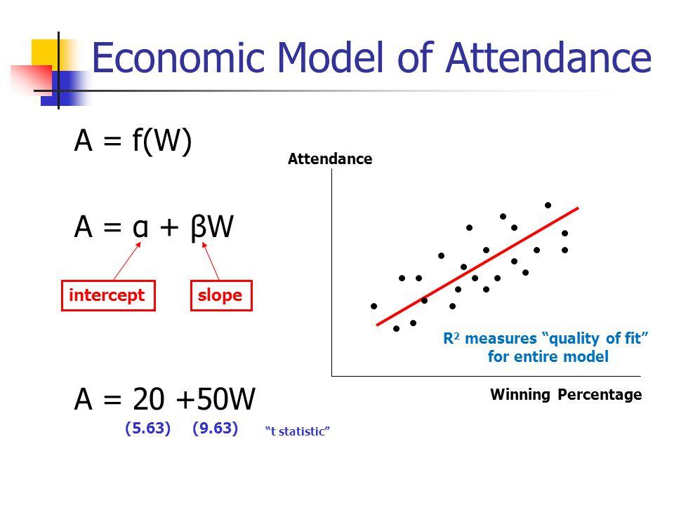 Economic Model of Attendance