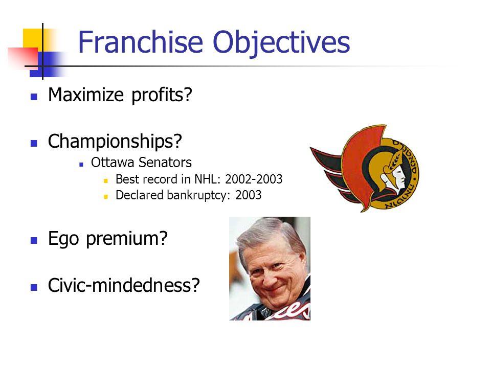 Franchise Objectives Maximize profits Championships Ego premium