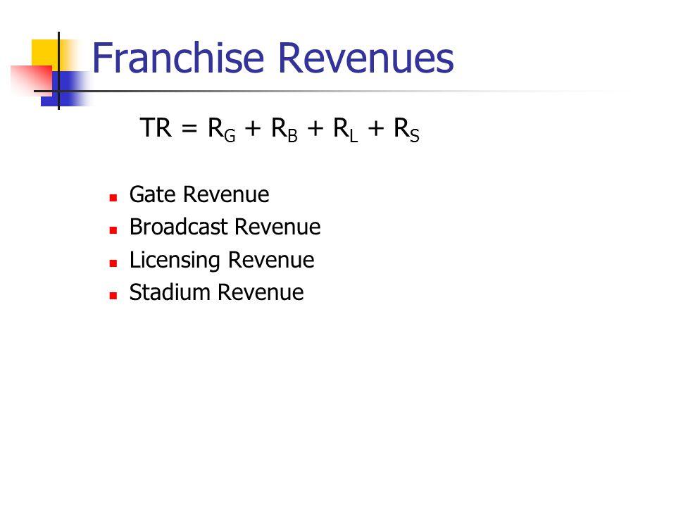 Franchise Revenues TR = RG + RB + RL + RS Gate Revenue