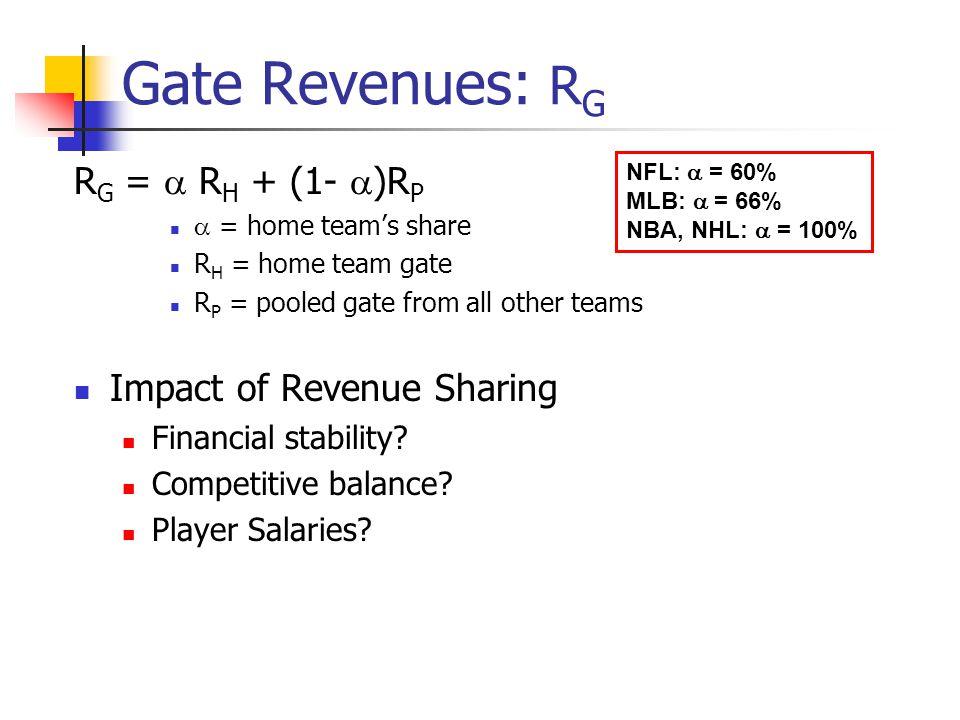 Gate Revenues: RG RG =  RH + (1- )RP Impact of Revenue Sharing