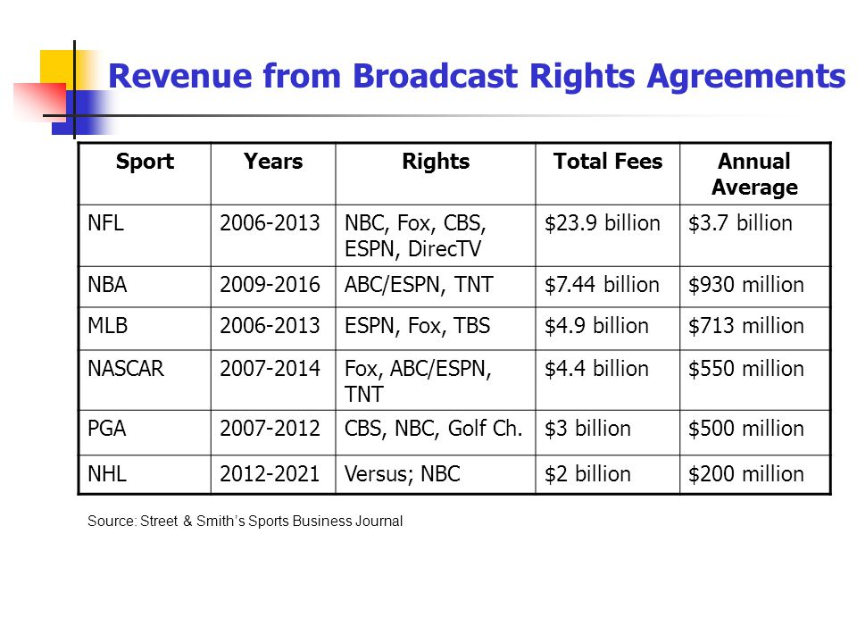 Revenue from Broadcast Rights Agreements