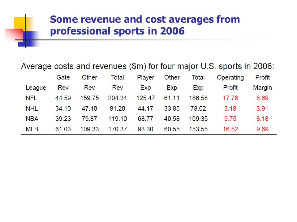 Some revenue and cost averages from professional sports in 2006