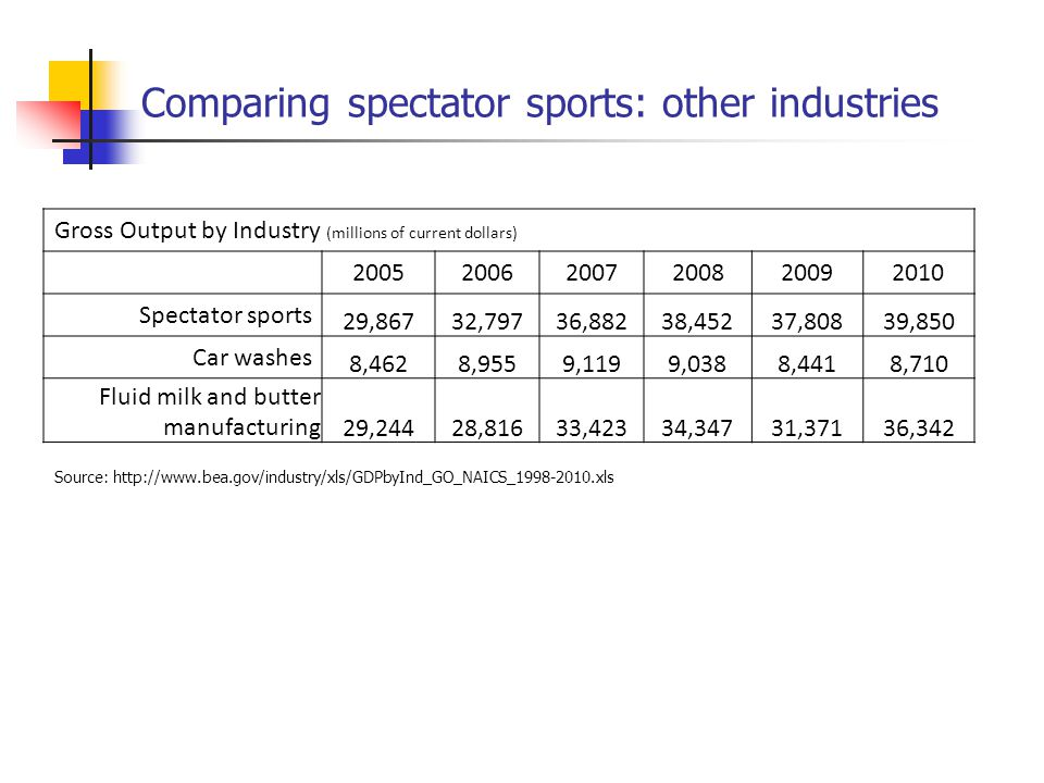 Comparing spectator sports: other industries