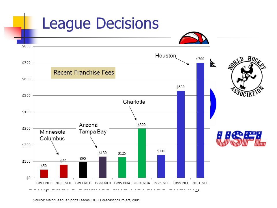 League Decisions Setting the Rules Limiting Entry