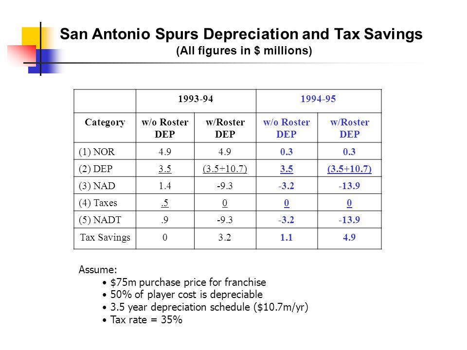 San Antonio Spurs Depreciation and Tax Savings
