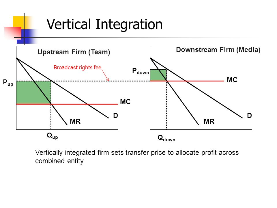 Vertical Integration Downstream Firm (Media) Upstream Firm (Team)