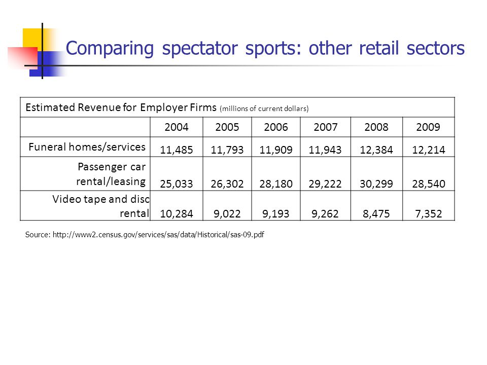Comparing spectator sports: other retail sectors