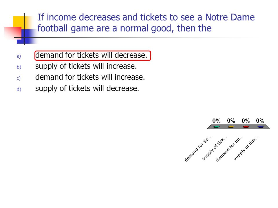 If income decreases and tickets to see a Notre Dame football game are a normal good, then the