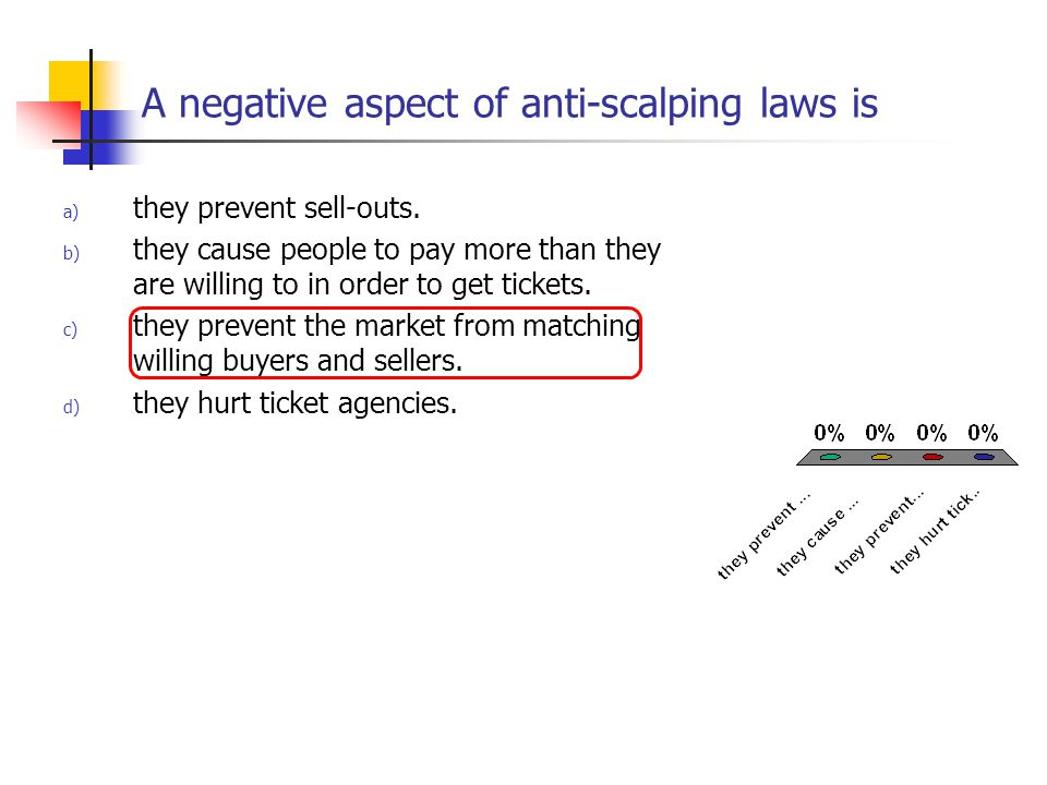 A negative aspect of anti-scalping laws is
