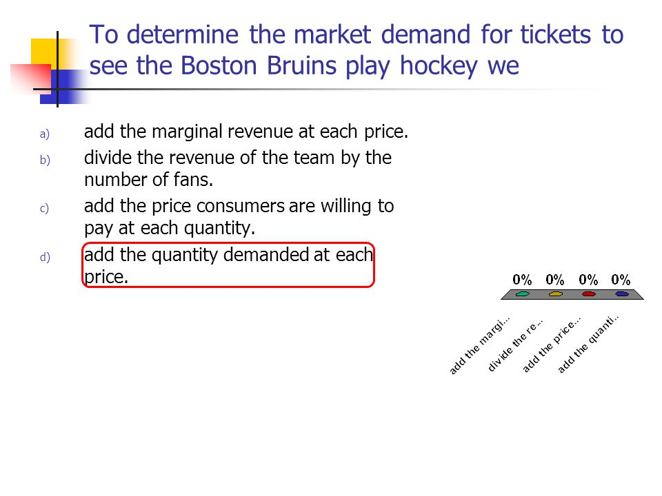 To determine the market demand for tickets to see the Boston Bruins play hockey we