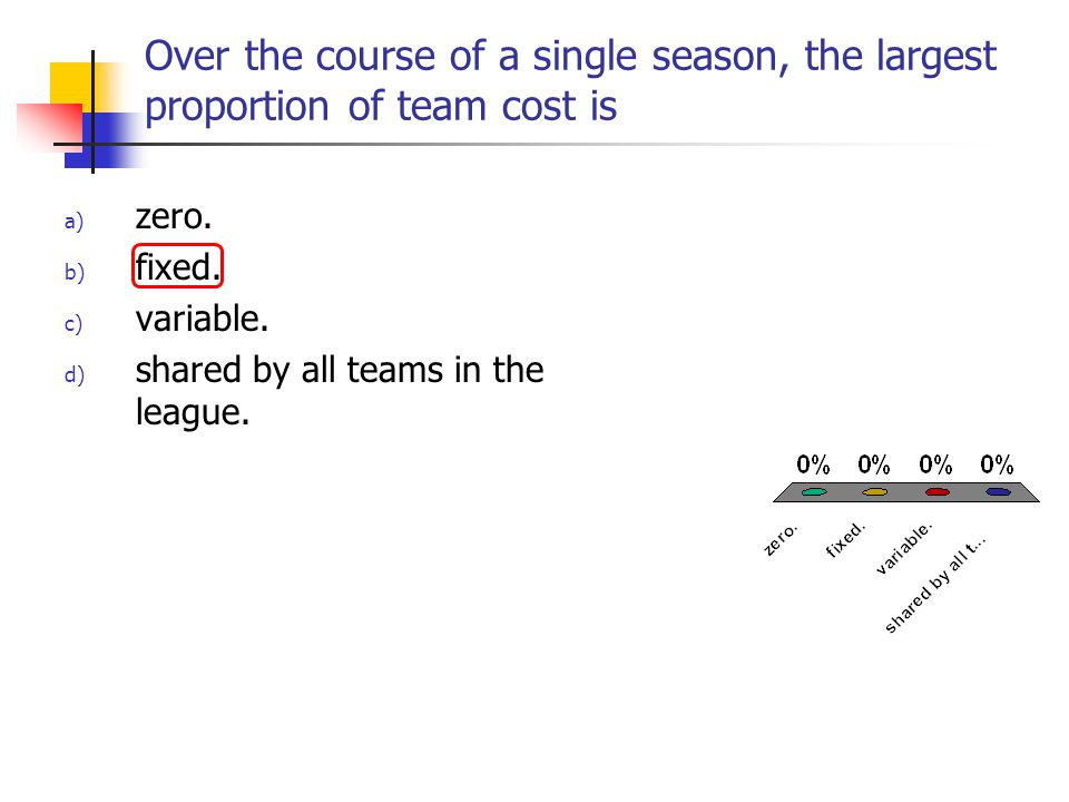 Over the course of a single season, the largest proportion of team cost is