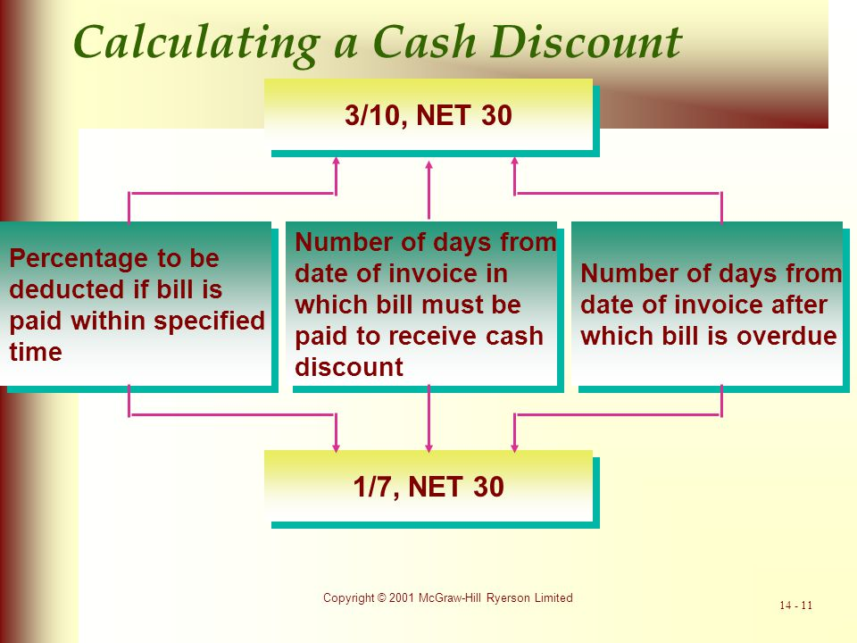 Calculating a Cash Discount