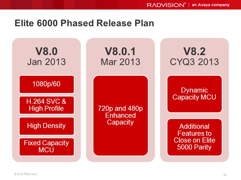 Elite 6000 Phased Release Plan