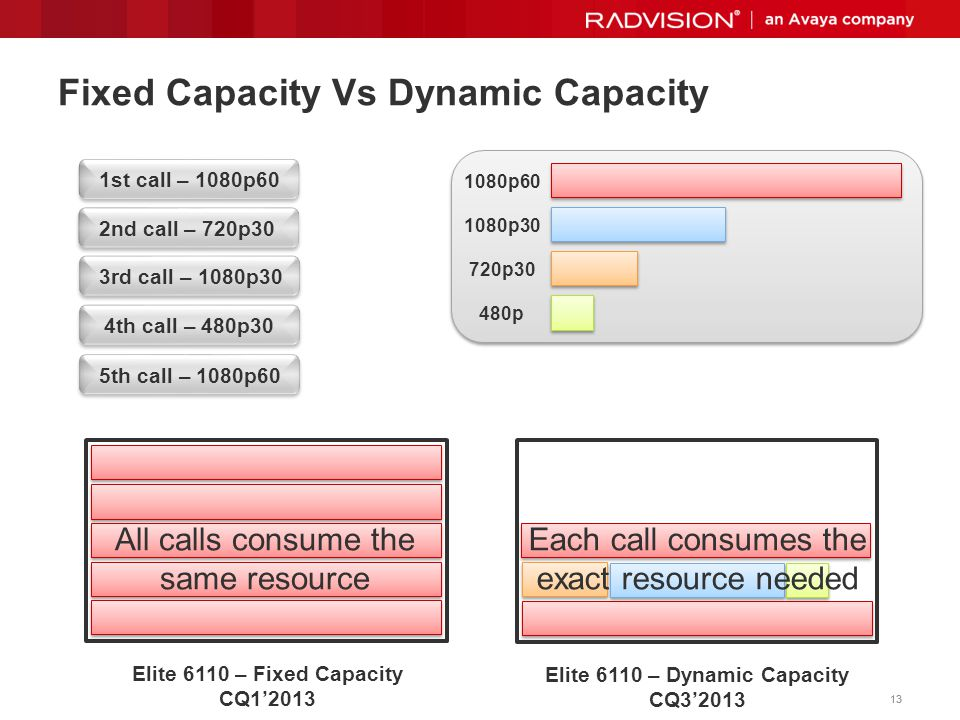 Fixed Capacity Vs Dynamic Capacity