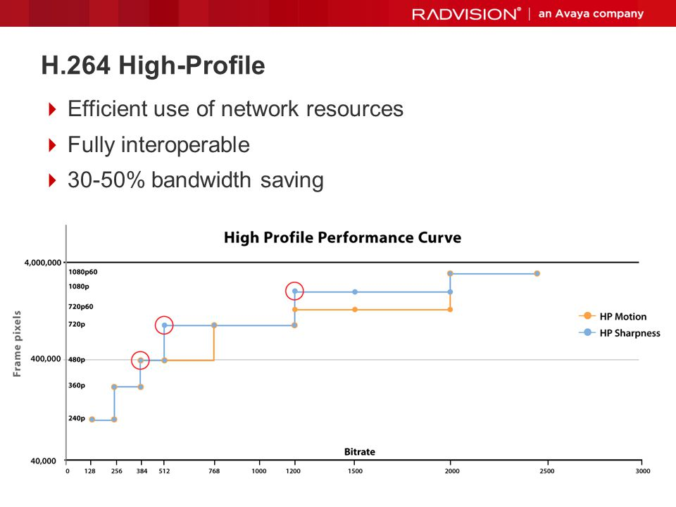 H.264 High-Profile Efficient use of network resources