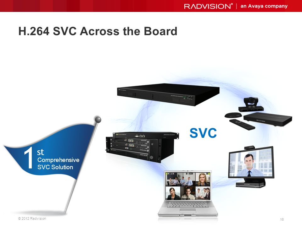 H.264 SVC Across the Board SVC 1st Comprehensive SVC Solution