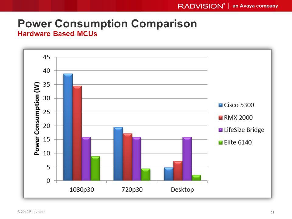 Power Consumption Comparison Hardware Based MCUs