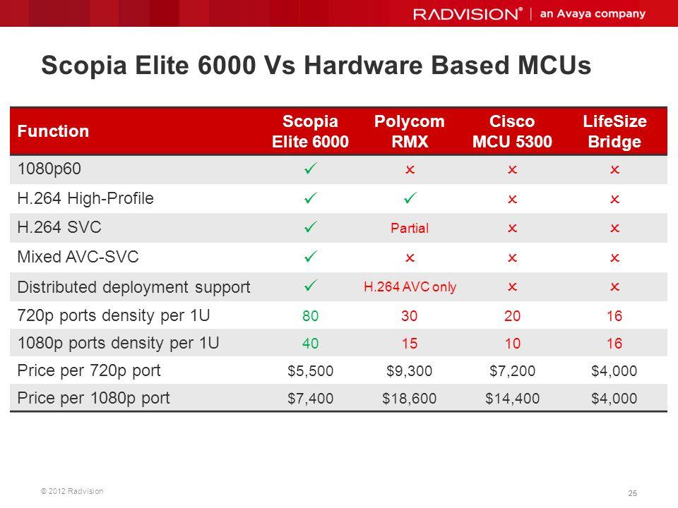 Scopia Elite 6000 Vs Hardware Based MCUs